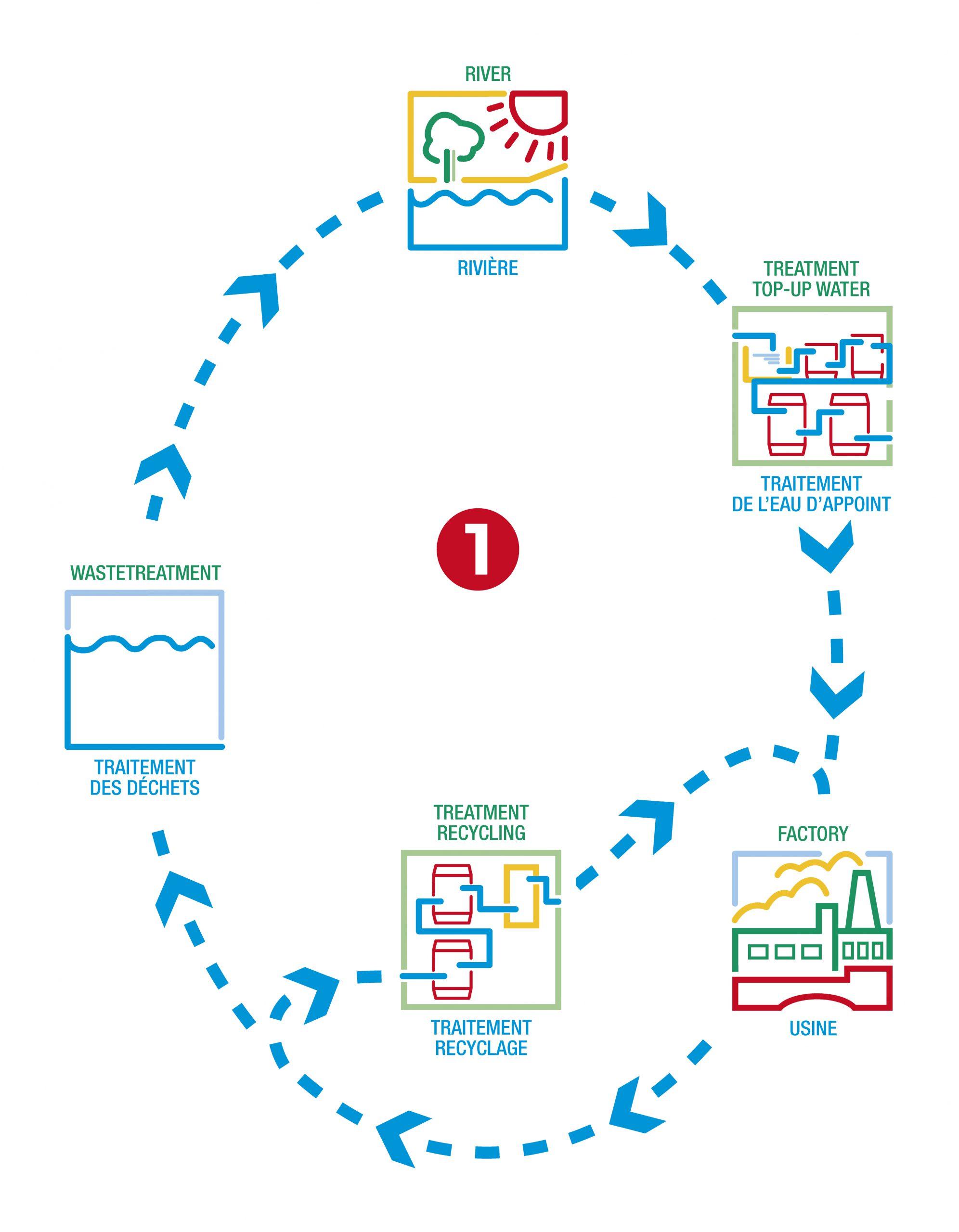 Environnement - Cycle de traitement des eaux 1