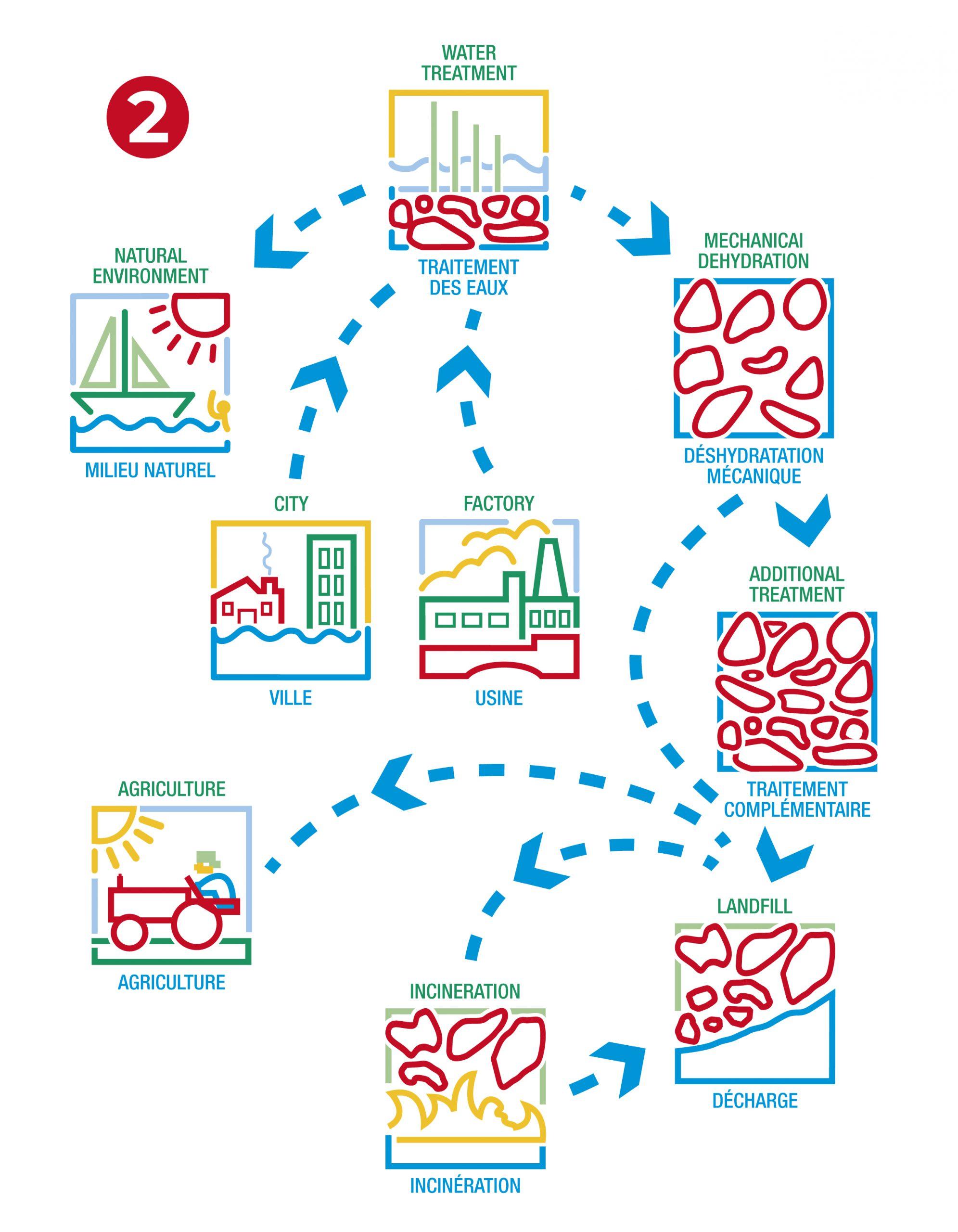 Environnement - Cycle de traitement des eaux et distribution 2