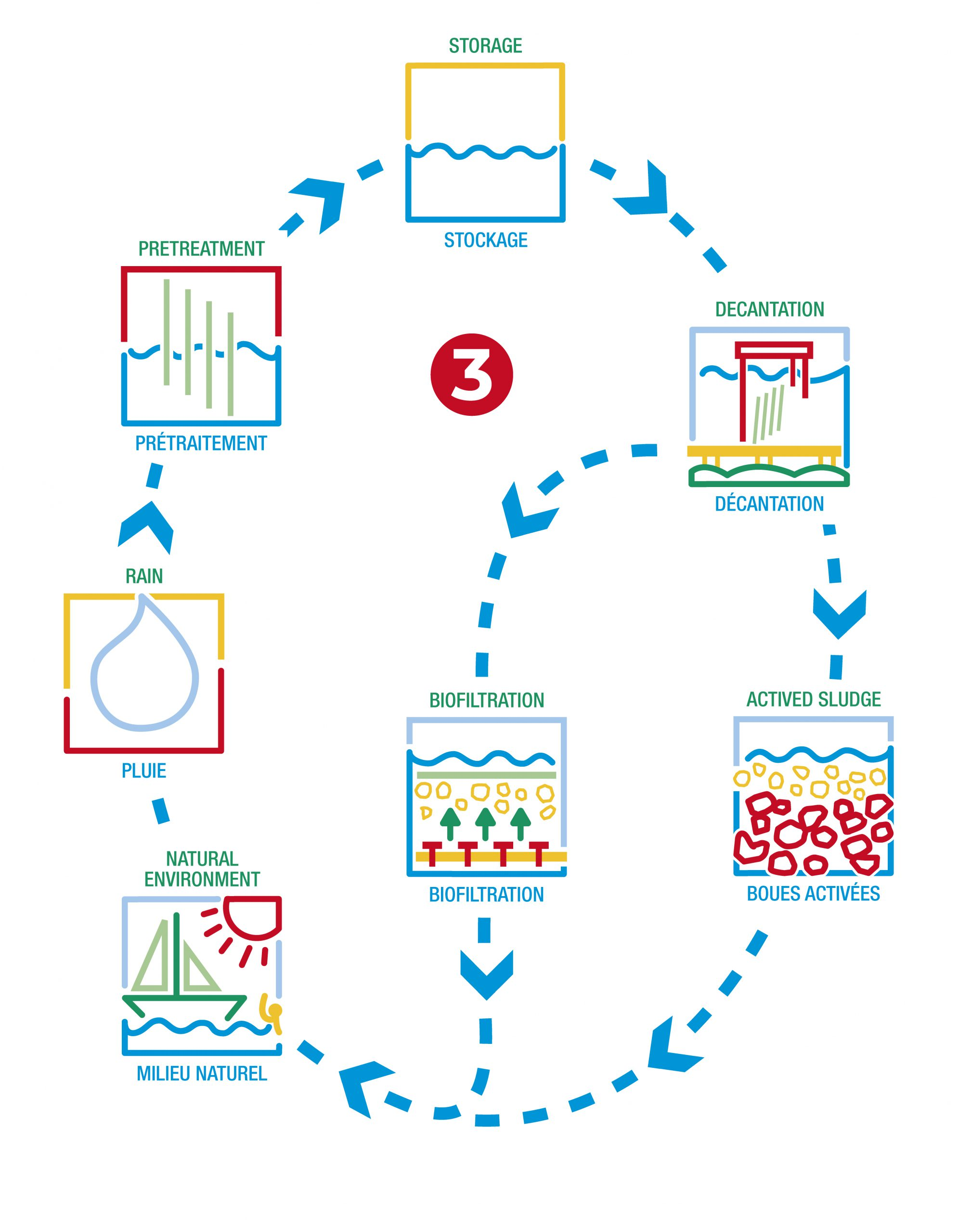Environnement - Récupération des eaux de pluie et traitement en eau potable.