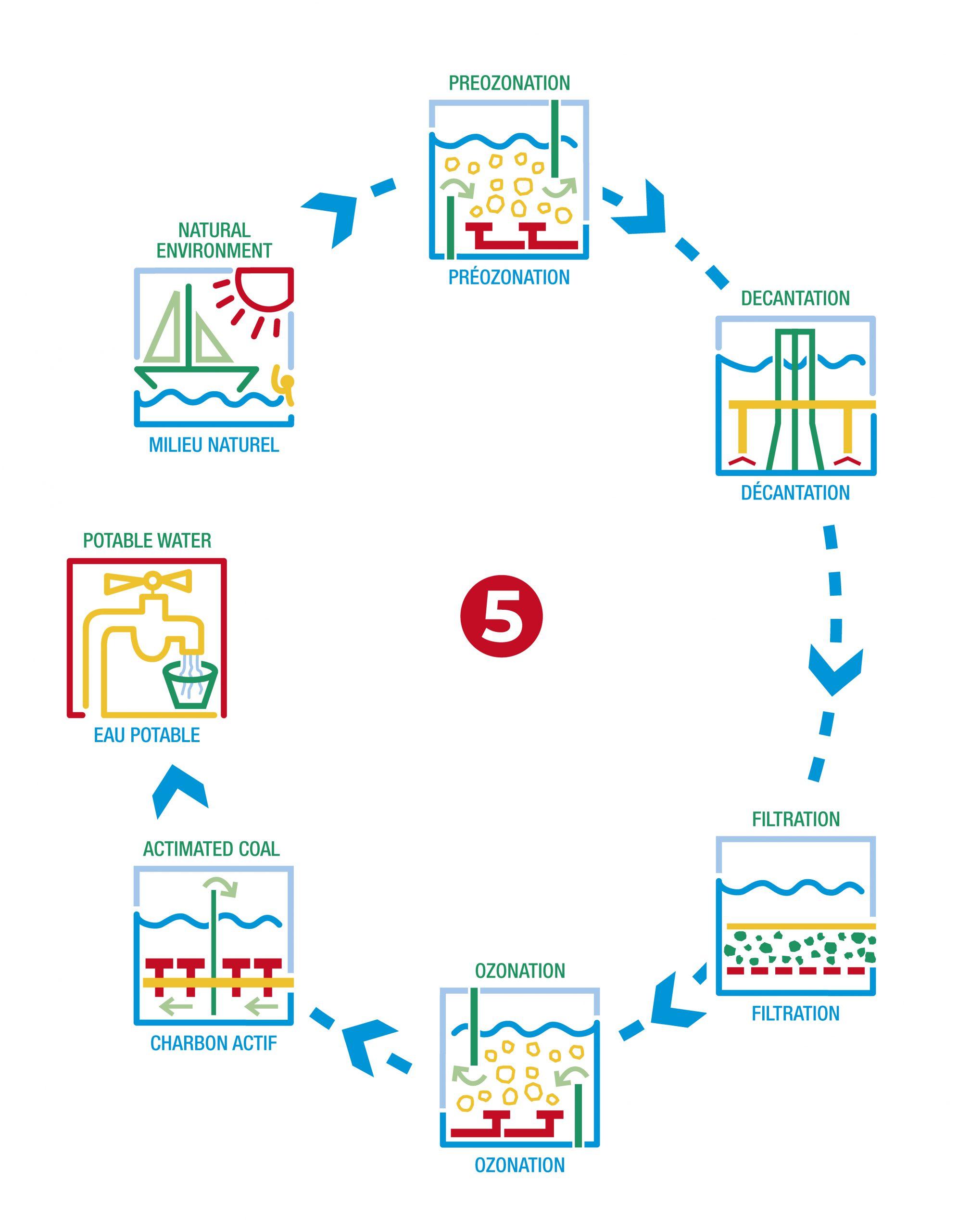 Environnement - Pompage de l'eau de mer et divers traitement pour distribution en eau potable.