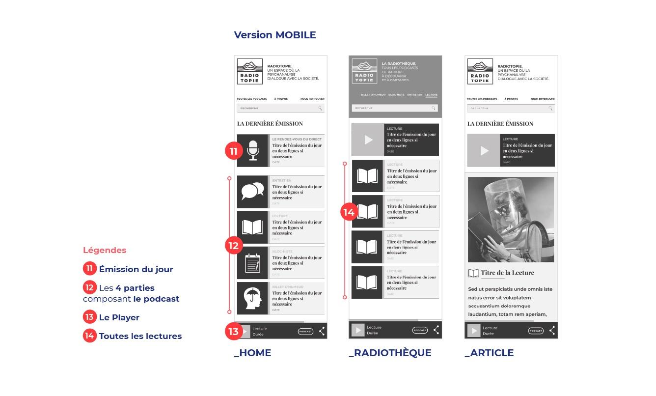 Schéma Fonctionnalités Mobile