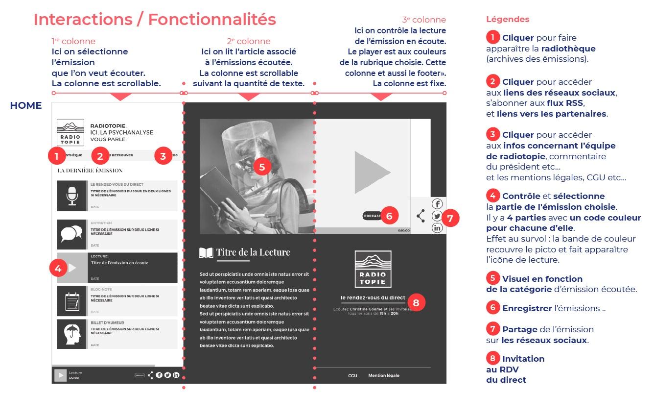 Schéma Fonctionnalités Page d'Accueil