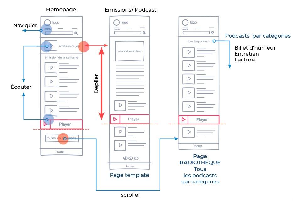 Schéma du parcours utilisateur du site
